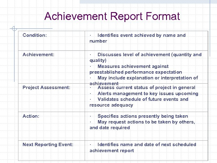 Achievement Report Format Condition: · Identifies event achieved by name and number Achievement: ·