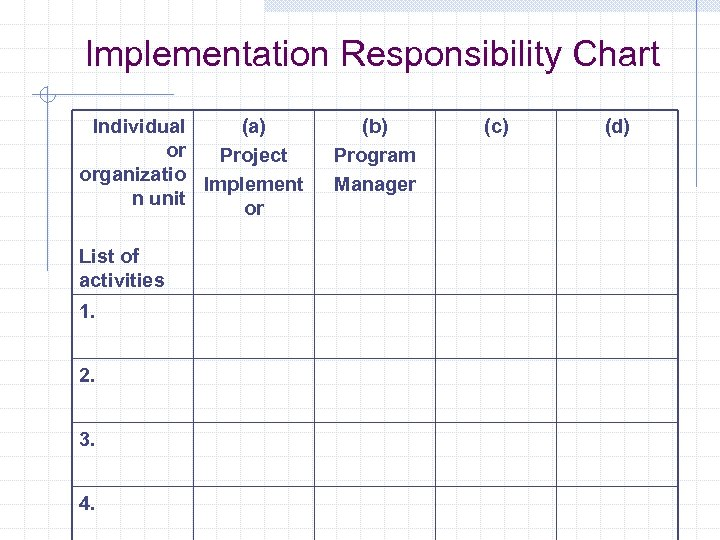 Implementation Responsibility Chart Individual (a) or Project organizatio Implement n unit or List of