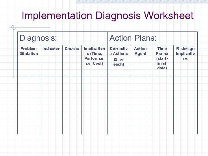Implementation Diagnosis Worksheet Diagnosis: Problem Situtation Indicator Action Plans: Causes Implication s (Time, Performan