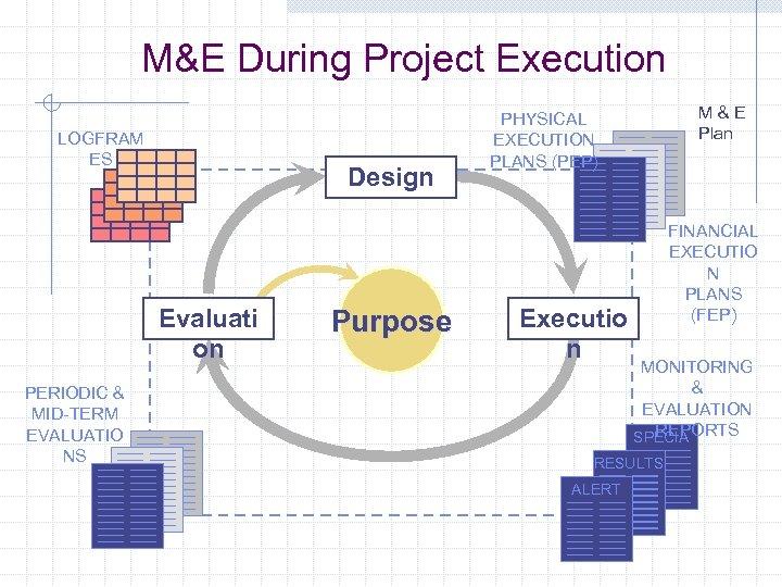 M&E During Project Execution LOGFRAM ES Design Evaluati on PERIODIC & MID-TERM EVALUATIO NS