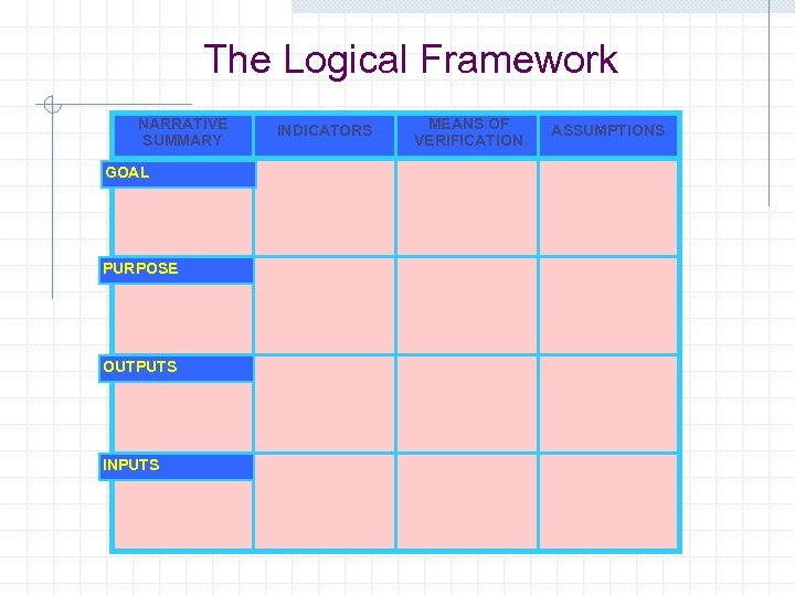 The Logical Framework NARRATIVE SUMMARY GOAL PURPOSE OUTPUTS INDICATORS MEANS OF VERIFICATION ASSUMPTIONS