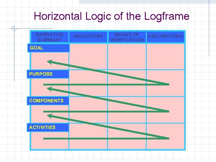Horizontal Logic of the Logframe NARRATIVE SUMMARY GOAL PURPOSE COMPONENTS ACTIVITIES INDICATORS MEANS OF