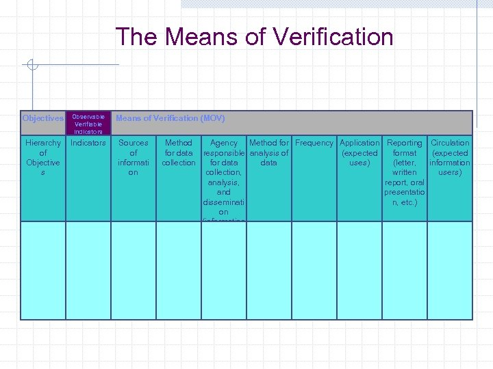 The Means of Verification Objectives Observable Verifiable Indicators Hierarchy Indicators of Objective s Means