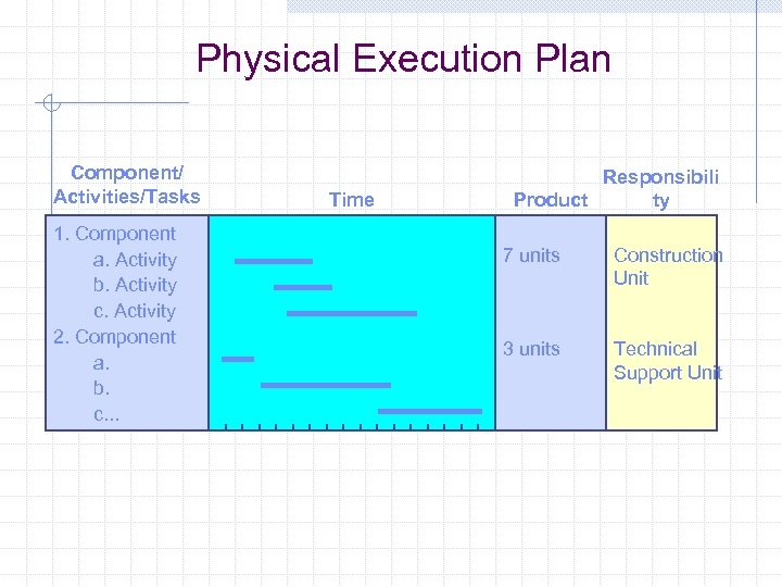 Physical Execution Plan Component/ Activities/Tasks 1. Component a. Activity b. Activity c. Activity 2.