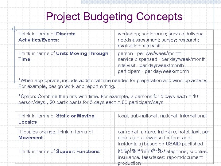 Project Budgeting Concepts Think in terms of Discrete Activities/Events: workshop; conference; service delivery; needs