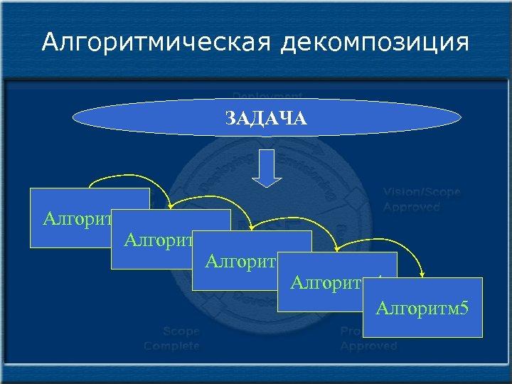 Алгоритмическая декомпозиция ЗАДАЧА Алгоритм 1 Алгоритм 2 Алгоритм 3 Алгоритм 4 Алгоритм 5