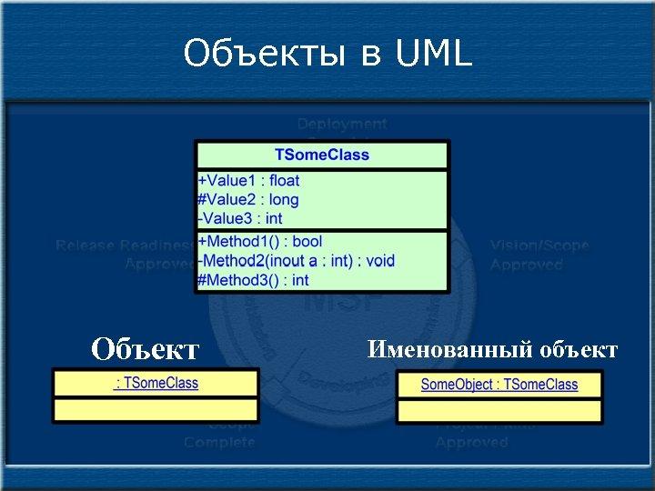 Объекты в UML Объект Именованный объект