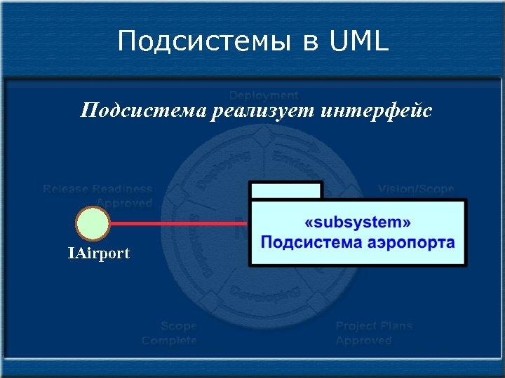 Подсистемы в UML Подсистема реализует интерфейс IAirport