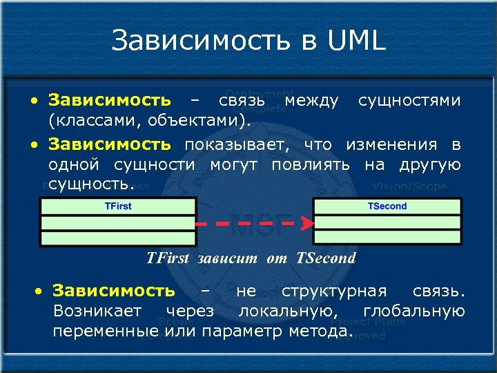 Зависимость в UML • Зависимость – связь между сущностями (классами, объектами). • Зависимость показывает,
