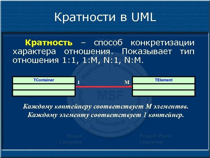 Кратности в UML Кратность – способ конкретизации характера отношения. Показывает тип отношения 1: 1,