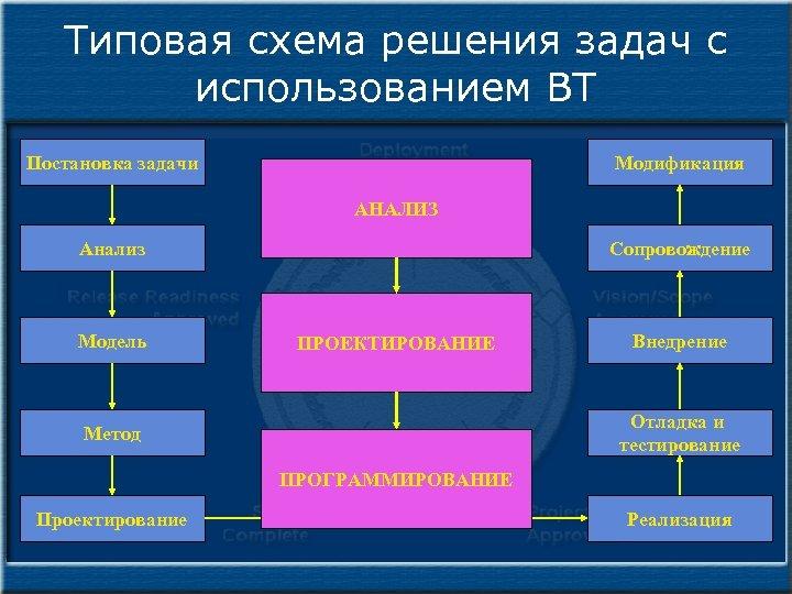 Типовая схема решения задач с использованием ВТ Постановка задачи Модификация АНАЛИЗ Анализ Модель Сопровождение