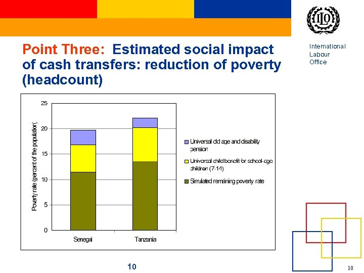 Point Three: Estimated social impact of cash transfers: reduction of poverty (headcount) 10 International