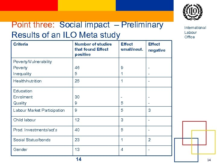 Point three: Social impact – Preliminary Results of an ILO Meta study Criteria Number