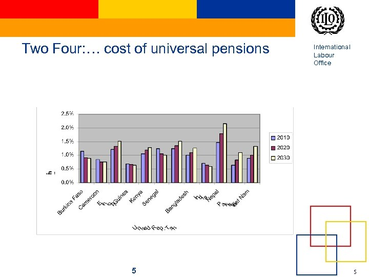 Two Four: … cost of universal pensions 5 International Labour Office 5