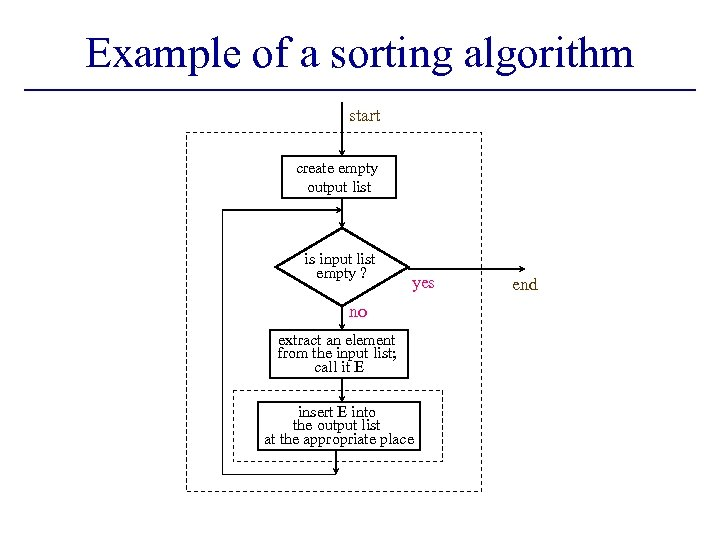 Example of a sorting algorithm start create empty output list is input list empty