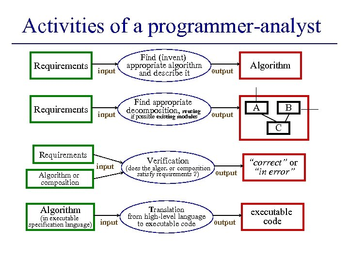 Activities of a programmer-analyst Requirements input Find (invent) appropriate algorithm and describe it Find