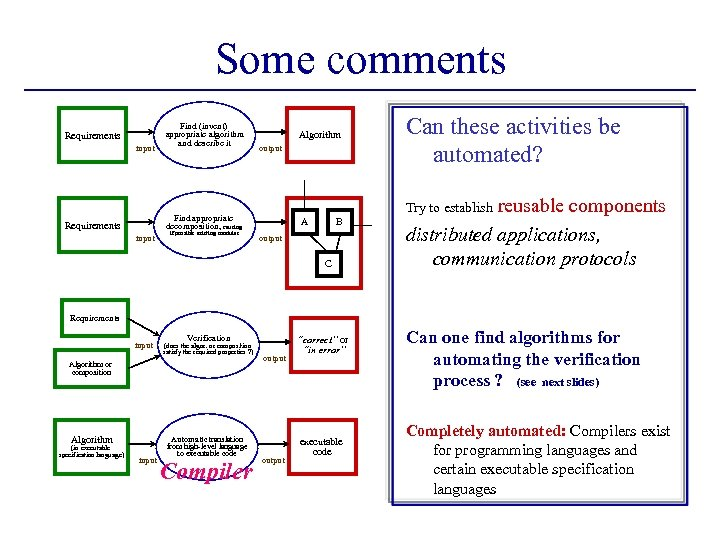 Some comments Requirements input Find (invent) appropriate algorithm and describe it Algorithm output input