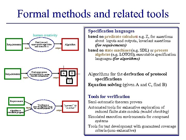 Formal methods and related tools Specification languages human creativity Find (invent) appropriate algorithm and