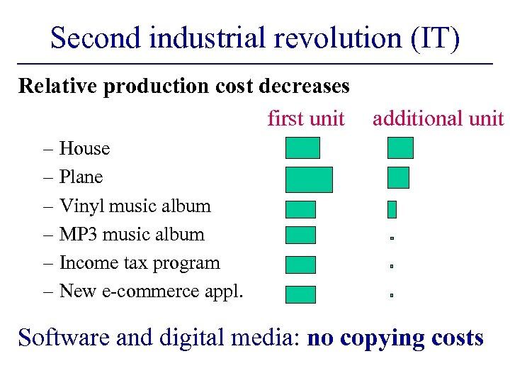 Second industrial revolution (IT) Relative production cost decreases first unit additional unit – House