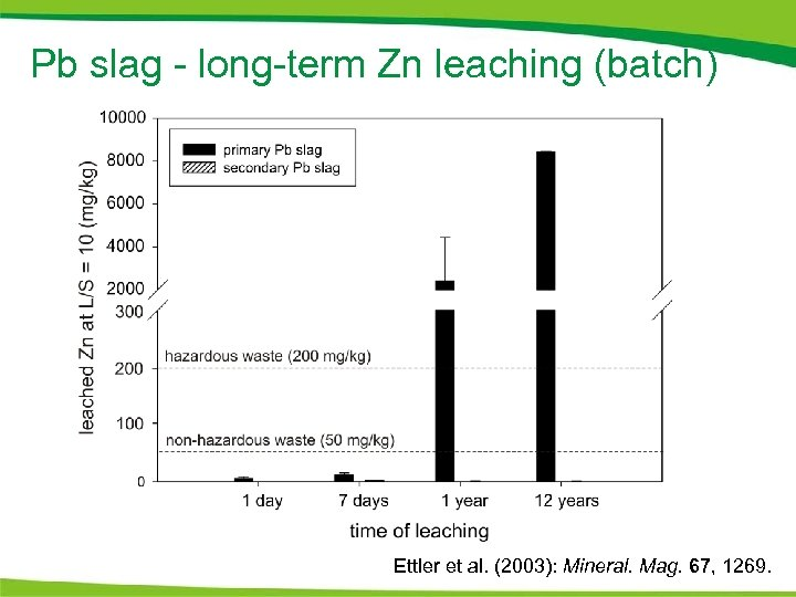 Pb slag - long-term Zn leaching (batch) Ettler et al. (2003): Mineral. Mag. 67,