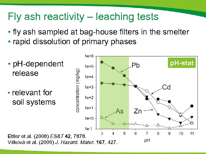 Fly ash reactivity – leaching tests • fly ash sampled at bag-house filters in