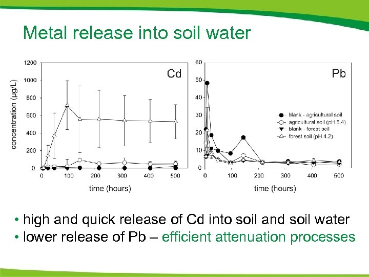 Metal release into soil water • high and quick release of Cd into soil