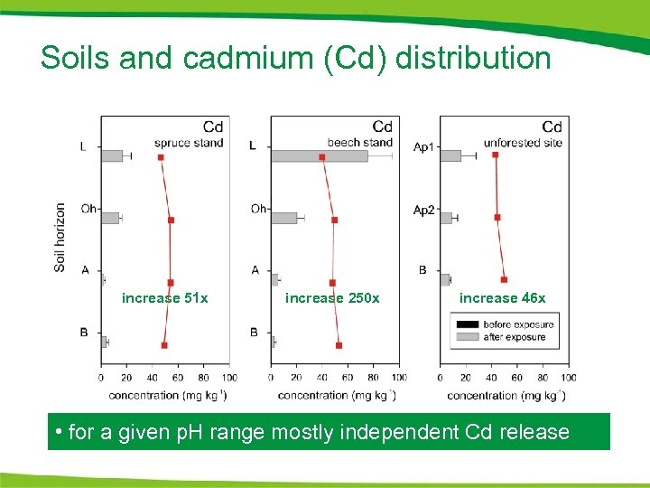 Soils and cadmium (Cd) distribution increase 51 x increase 250 x increase 46 x