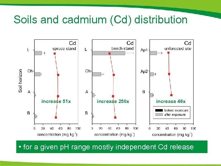 Soils and cadmium (Cd) distribution increase 51 x increase 250 x increase 46 x