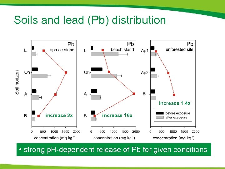 Soils and lead (Pb) distribution increase 1. 4 x increase 3 x increase 16