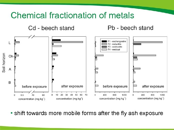 Chemical fractionation of metals • shift towards more mobile forms after the fly ash