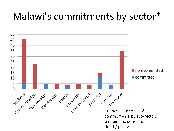 Malawi's commitments by sector* *Denotes incidence of commitments, by sub-sector, without assessment of depth/quality