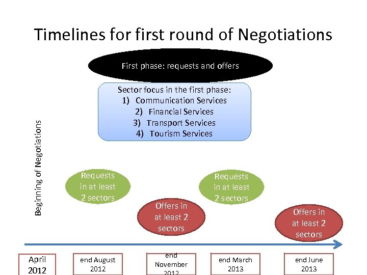 Timelines for first round of Negotiations Beginning of Negotiations First phase: requests and offers