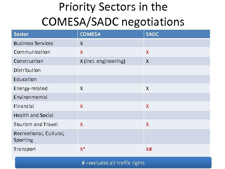 Priority Sectors in the COMESA/SADC negotiations Sector COMESA SADC Business Services X Communication X