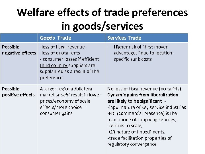 Welfare effects of trade preferences in goods/services Goods Trade Services Trade Possible -loss of