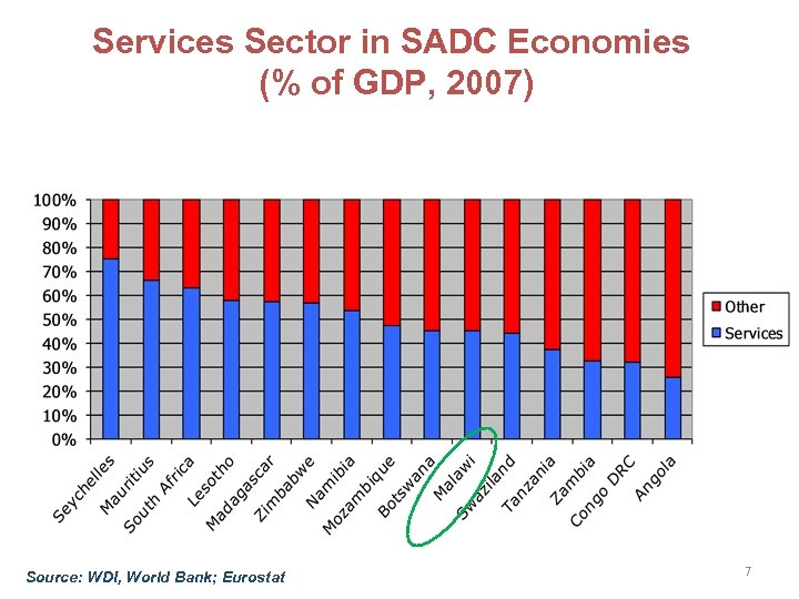Services Sector in SADC Economies (% of GDP, 2007) Source: WDI, World Bank; Eurostat