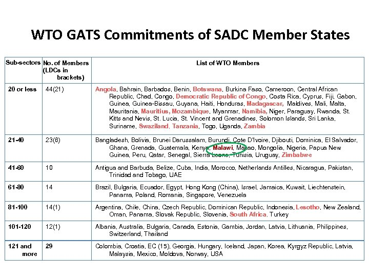 WTO GATS Commitments of SADC Member States Sub-sectors No. of Members (LDCs in brackets)