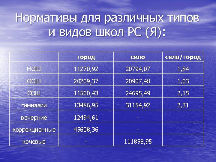 Нормативы для различных типов и видов школ РС (Я): город село/город НОШ 11270, 92