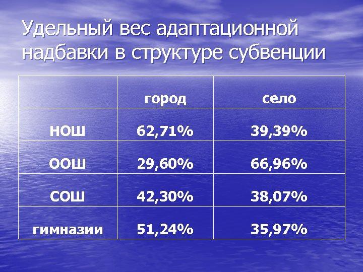 Удельный вес адаптационной надбавки в структуре субвенции город село НОШ 62, 71% 39, 39%