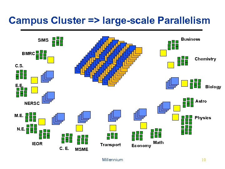 Campus Cluster => large-scale Parallelism Business SIMS BMRC Chemistry C. S. E. E. Biology