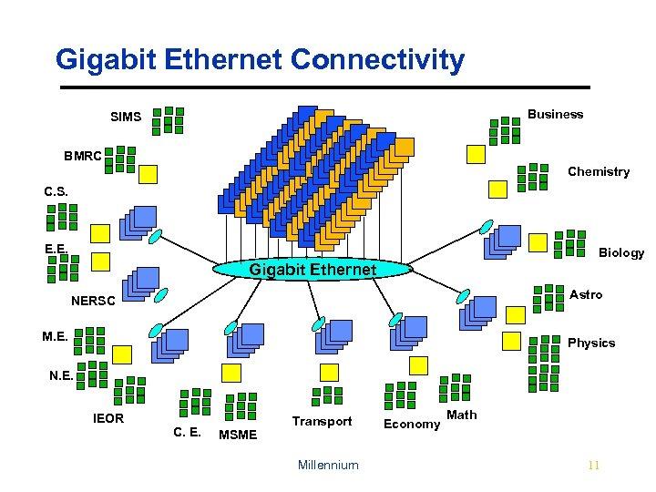 Gigabit Ethernet Connectivity Business SIMS BMRC Chemistry C. S. E. E. Biology Gigabit Ethernet