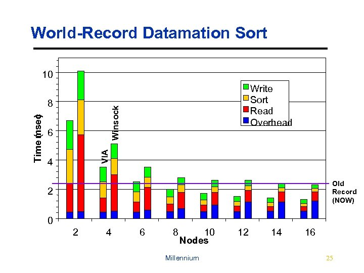 World-Record Datamation Sort 10 Winsock 6 VIA Time msec ( ) 8 Write Sort