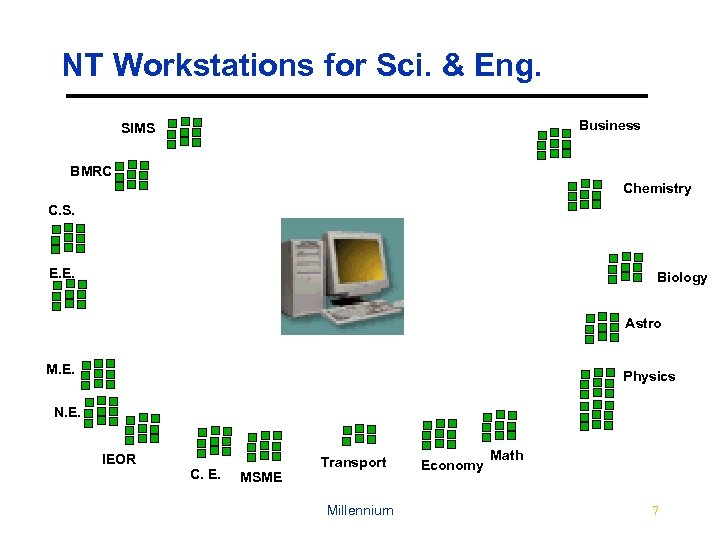 NT Workstations for Sci. & Eng. Business SIMS BMRC Chemistry C. S. E. E.