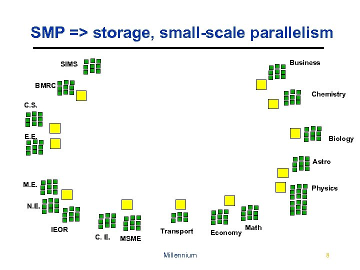 SMP => storage, small-scale parallelism Business SIMS BMRC Chemistry C. S. E. E. Biology