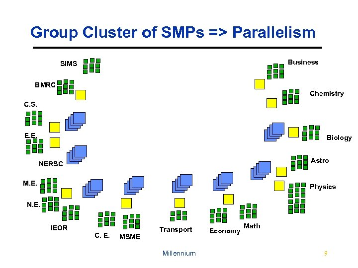 Group Cluster of SMPs => Parallelism Business SIMS BMRC Chemistry C. S. E. E.