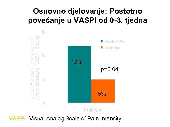 Osnovno djelovanje: Postotno povećanje u VASPI od 0 -3. tjedna 12% p=0. 04, 5%