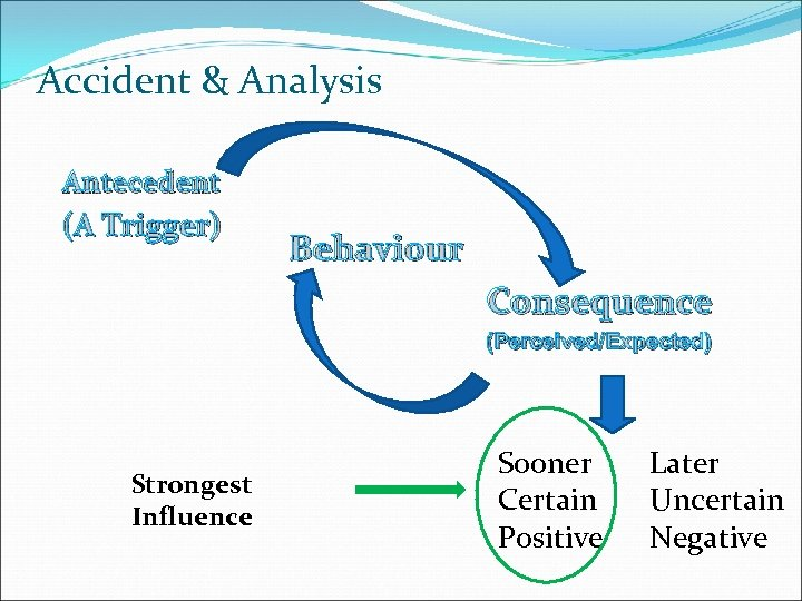 Accident & Analysis Antecedent (A Trigger) Behaviour Consequence (Perceived/Expected) Strongest Influence Sooner Certain Positive