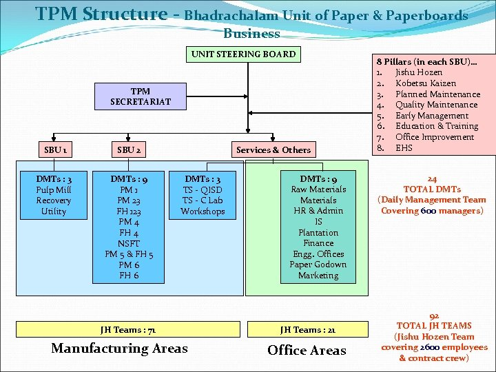 TPM Structure - Bhadrachalam Unit of Paper & Paperboards Business UNIT STEERING BOARD TPM