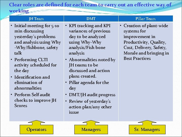 Clear roles are defined for each team to carry out an effective way of