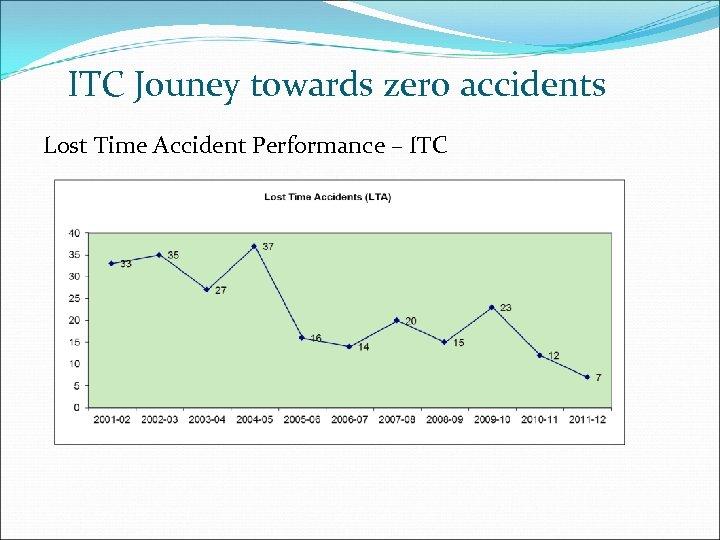 ITC Jouney towards zero accidents Lost Time Accident Performance – ITC