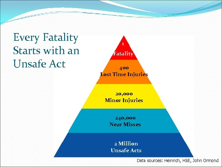 Every Fatality Starts with an Unsafe Act 1 1 Fatality 400 Lost Time Injuries